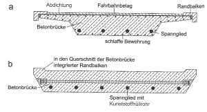 Versuche an der TU Wien (Dissertation S. Bruschetini, 11/2008)