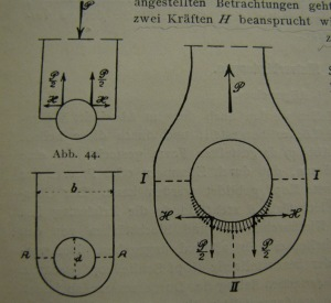 Schaper (1908): Gefahr des Reißens durch hohe H-Kräfte